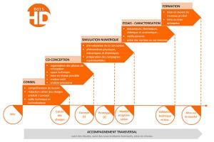 schéma ingenierie de projet