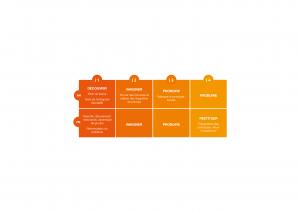 WIT programme d'innovation collaborative